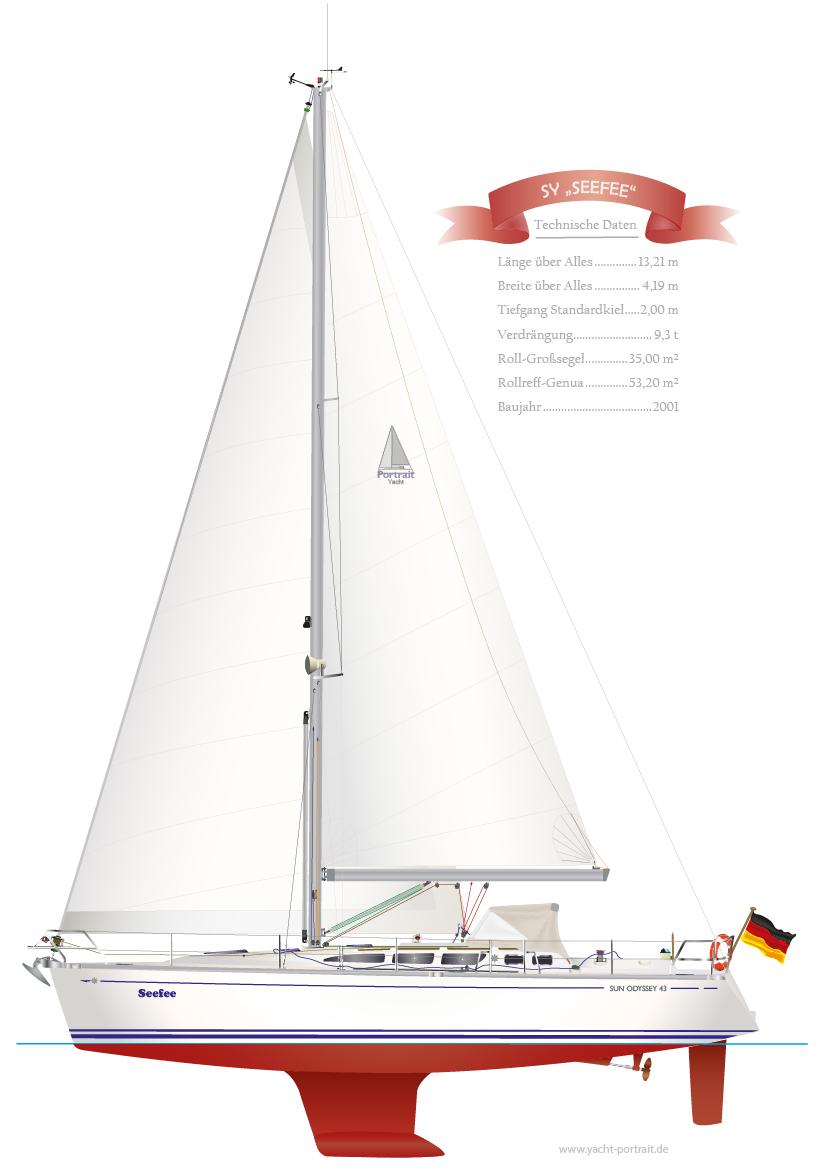 JEANNEAU SUN ODYSSEY 43 Rollgroß - digitale Schiffsriss Graphik, als individuelles Yacht Portrait.